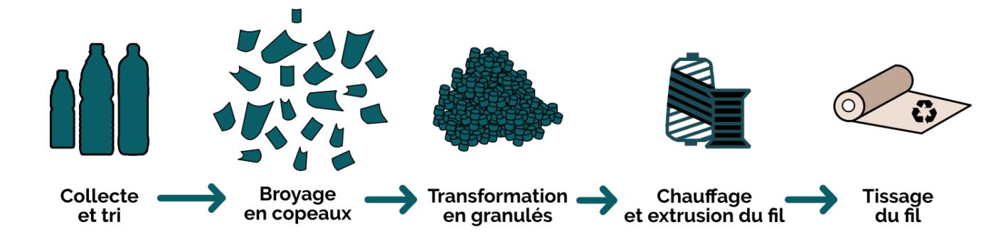 etapes du recyclage des bouteilles en plastique