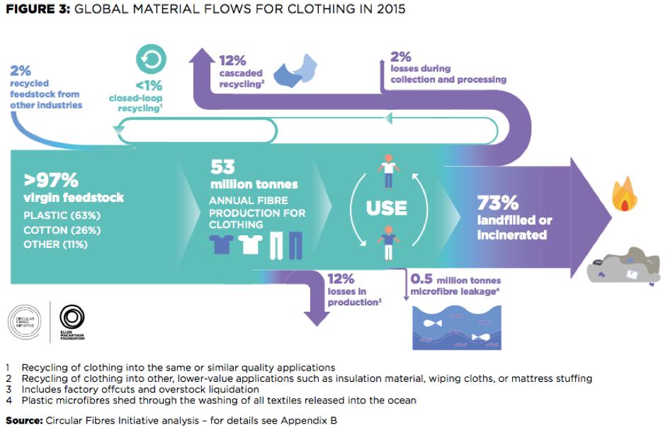 Flux de matieres dans le textile