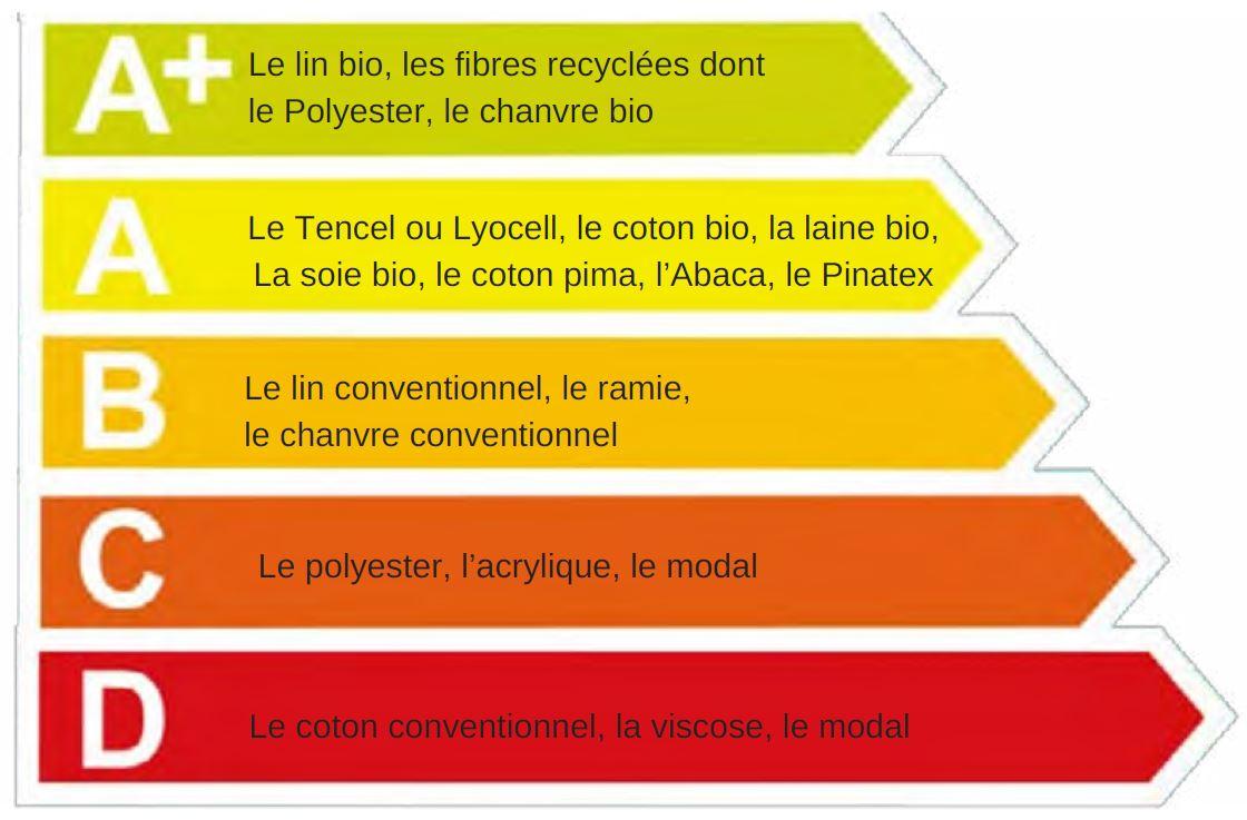 Classement des matières écologiques
