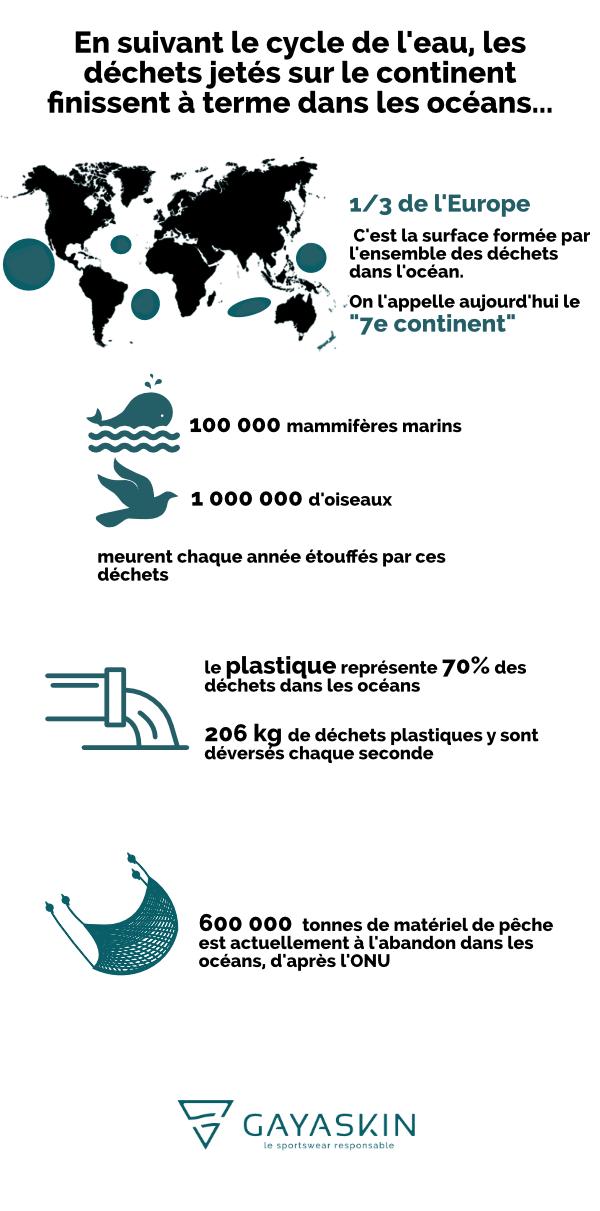 Infographie 7e continent dechets ocean vertical
