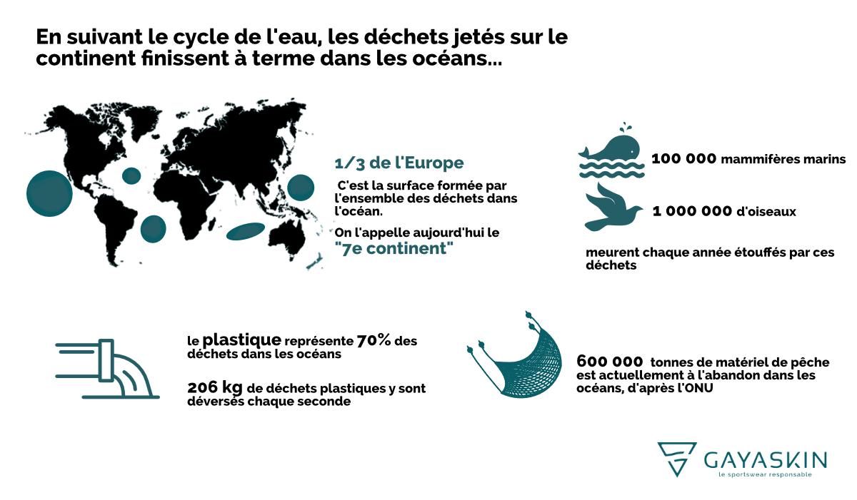 Infographie 7e continent dechets ocean